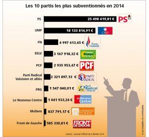 Les 10 partis politiques les plus subventionnés en 2014